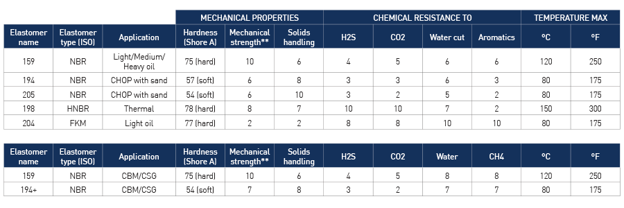 PCM elastomers compatibility table